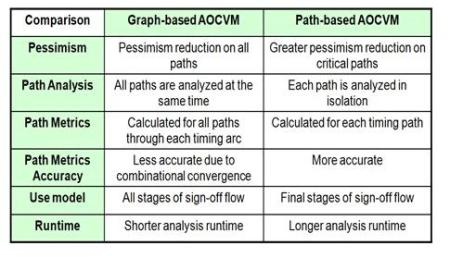 Graph versus Path AOCVM